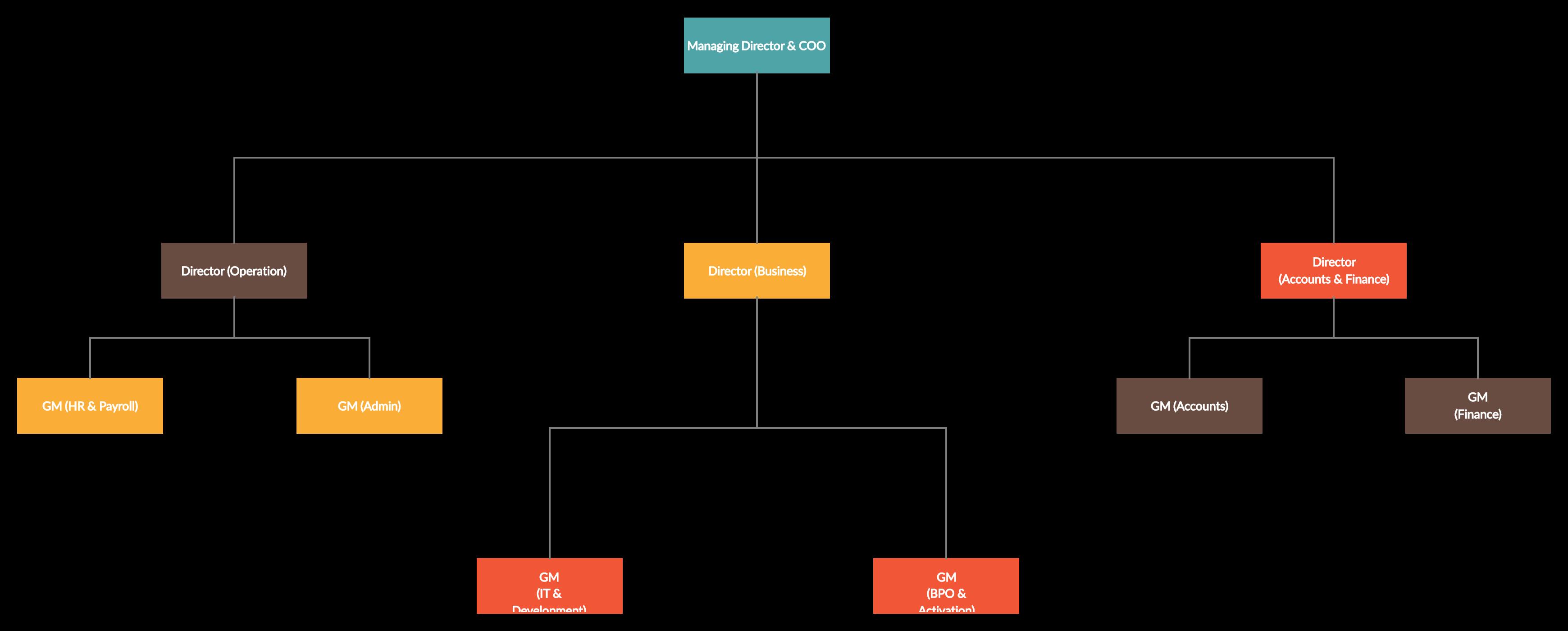 Demo Start Organogram Org Chart Chart