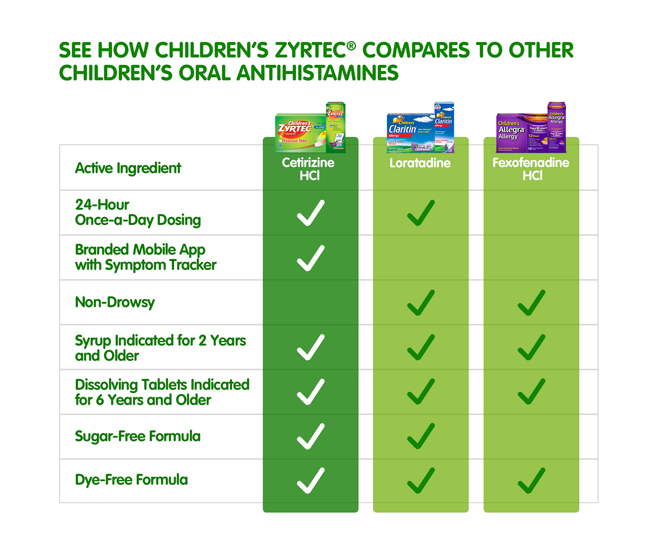 is the #1 Pediatrician Recommended Brand for Children's ...