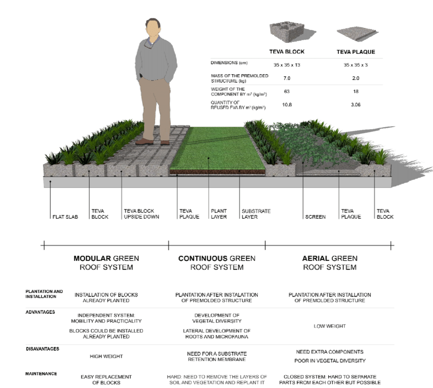 Types Of Green Roof Systems In 2020 Green Roof System Green Roof Garden Green Roof