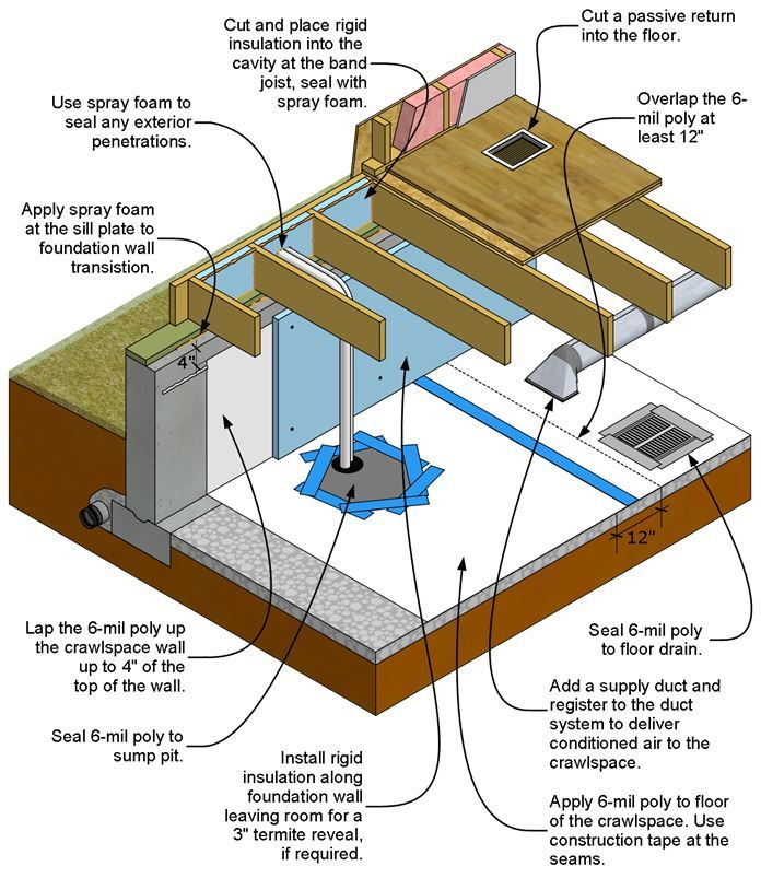 Unvented Air Sealed Crawlspace Is Insulated Along The Perimeter Walls With Rigid Foam Building America Solution Center Crawlspace Finishing Basement Air Seal