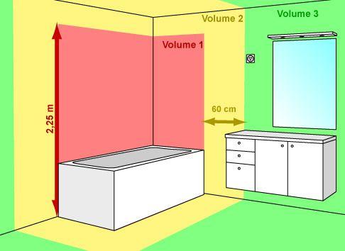 Les zones de sécurité dans une salle de bain diy Pinterest