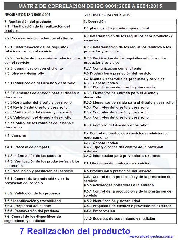 MATRIZ DE CORRELACIÓN DE ISO 9001:2008 A ISO 9001:2015 - 7 ...