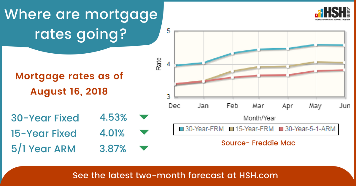 Today S Mortgage Rates Current Mortgage Rates Mortgage Rates Mortgage Current Mortgage Rates