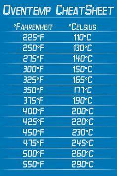 recipe: 400 f to celsius [12]