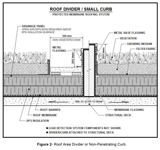 MB Section 11: Vegetated (Green) Roof Systems | ARCA ...