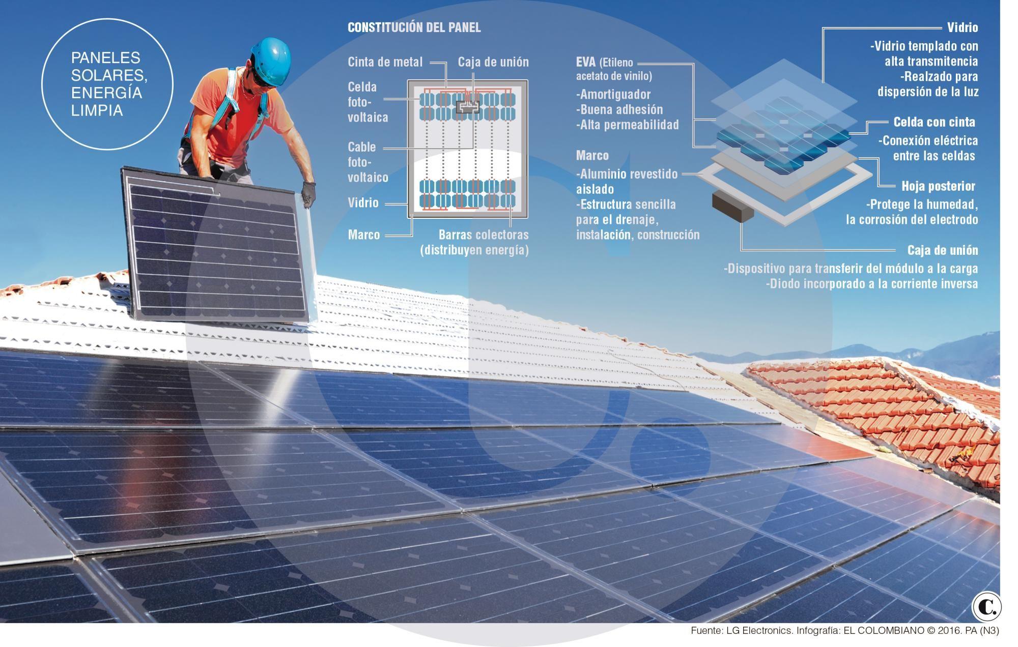Paneles Solares Tecnologia Que Avanza En Medellin Paneles Solares Panel Conexiones Electricas