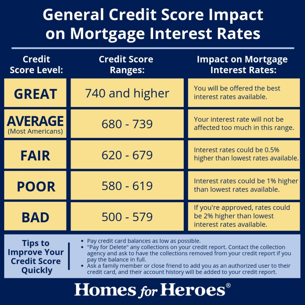Credit Score Information For Kentucky Home Buyers Credit Score Mortgage Loans Good Credit