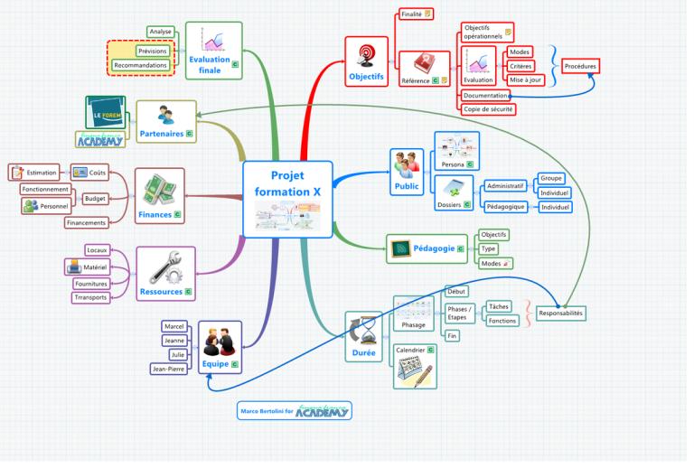 carte mentale xmind   tableau de bord de pilotage de projet