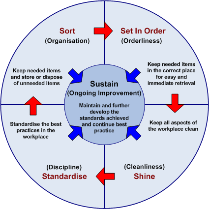 5s methodology The five in a 5s workplace organizational and housekeeping methodology refers to five steps – sort, set in order, shine, standardize and sustain safety should be.