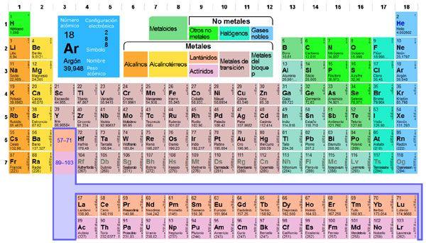 La tabla periódica de los elementos CIENCIAS QUÍMICAS Pinterest - new tabla periodica de los elementos i