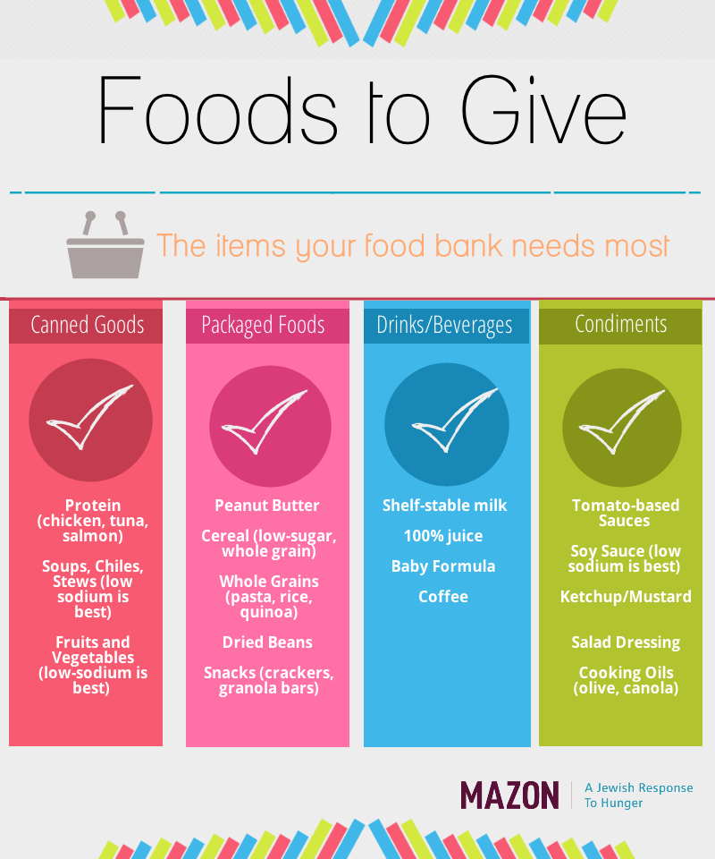 Foods To Give Mazon Donation Letter Food Pantry Little Free Pantry