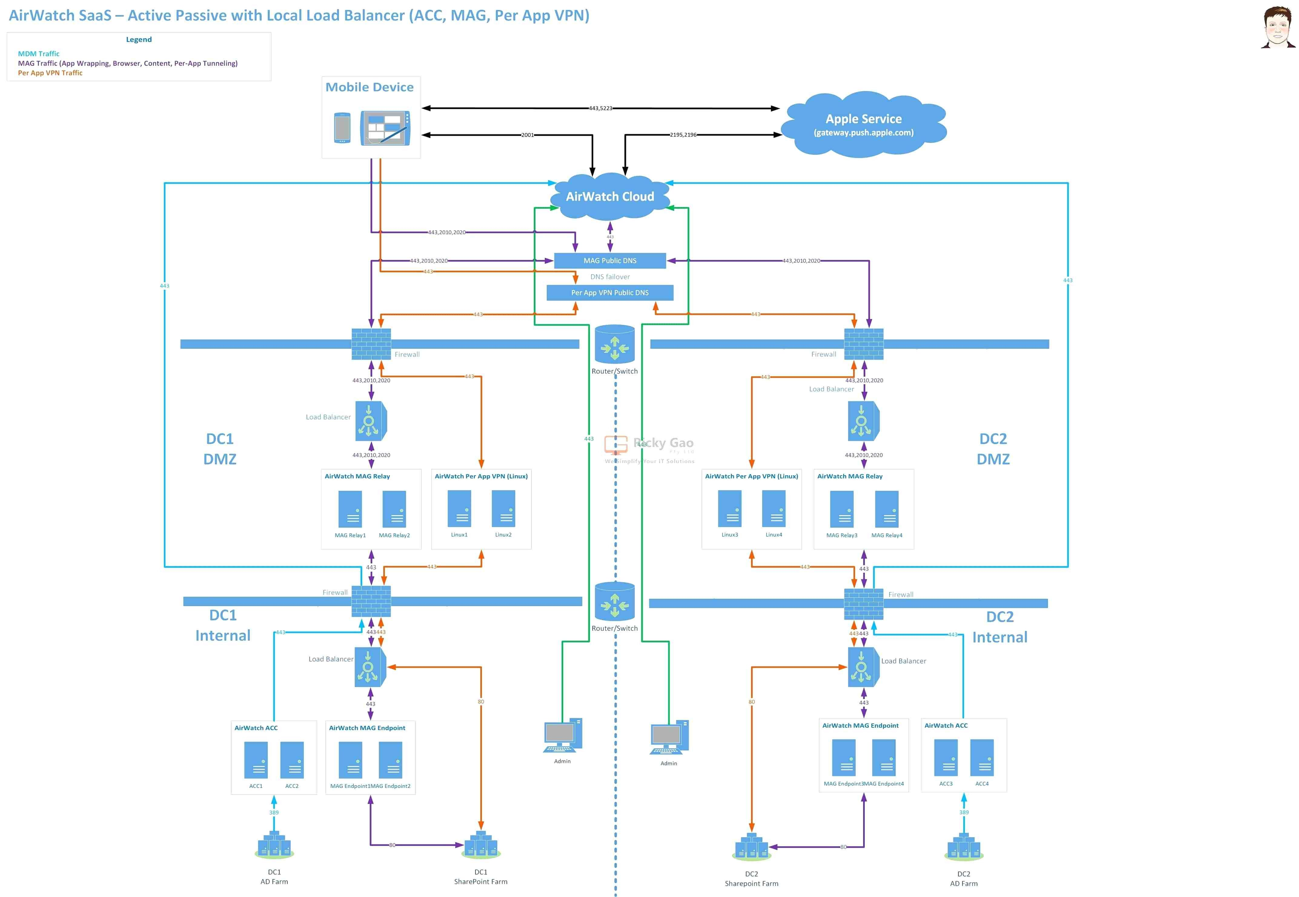 50 Saas Paas And Iaas Architecture Diagrams Nf8p