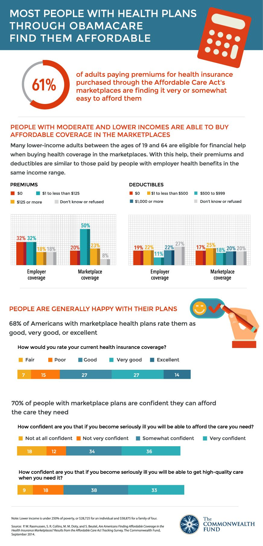 Most people with health insurance plans through Obamacare