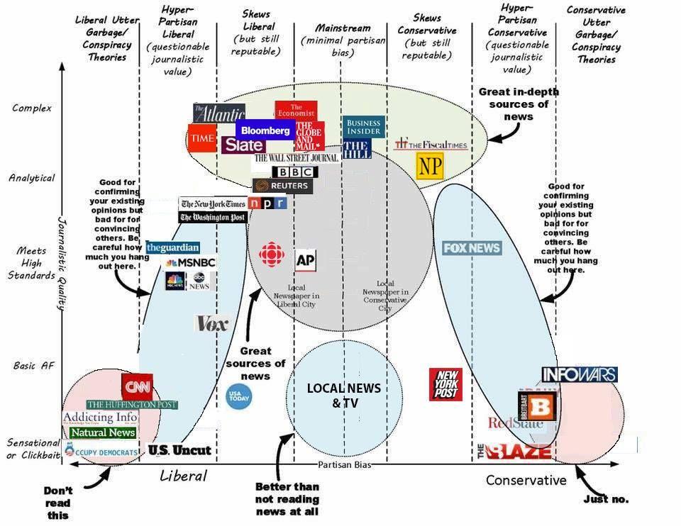 Adrian Sjoberg 2017 Media Usefulness And Bias Political Spectrum Sustaility
