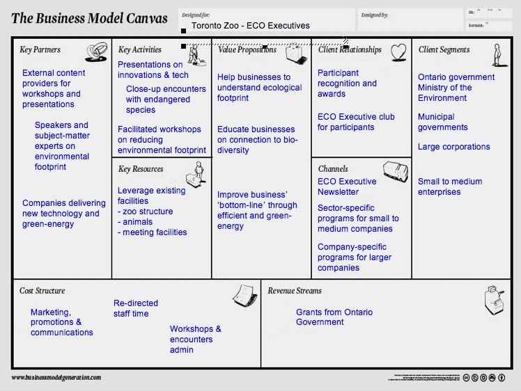 Business Model Canvas Museum  Google Zoeken  Business Model