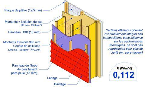 mur de maison passive avec bardage et poutres légères maison