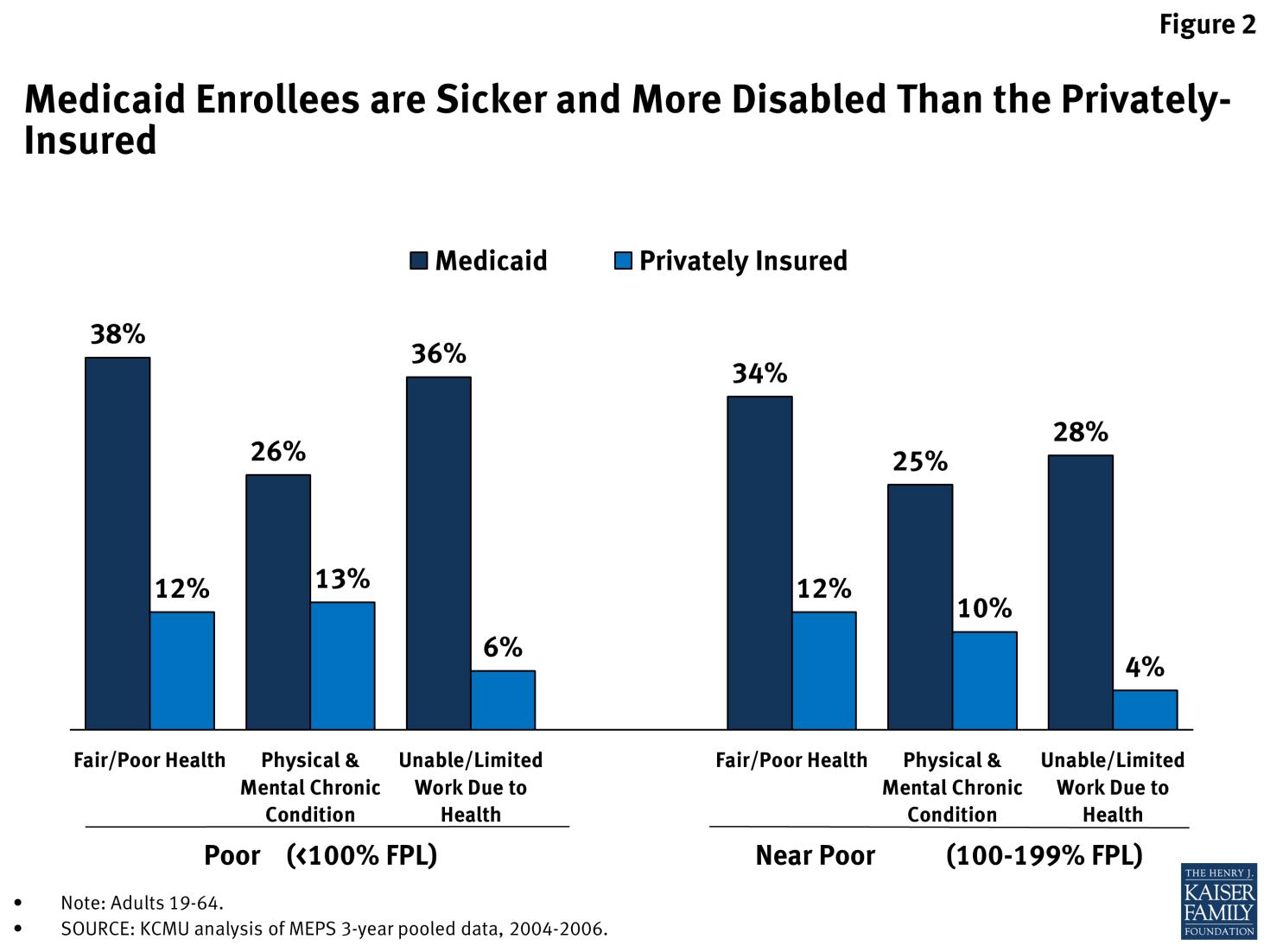 Pin by Erin Rowan on Medicaid Expansion Medicaid