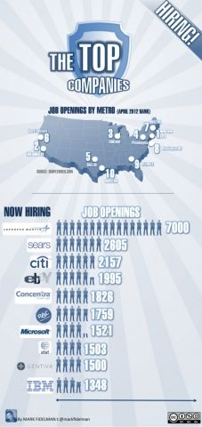 The 25 Highest Rated Ceos That Are Hiring Now Chart Company Job Infographic Job Creators