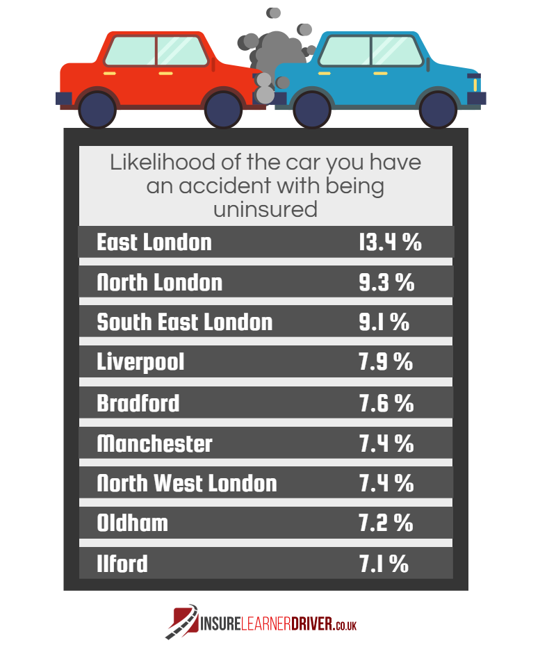 London is an insured car hotpot it would appear East
