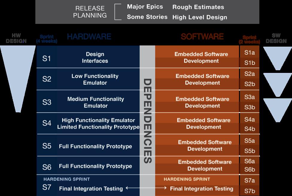 What Is Agile Hardware Development High Level Design Agile