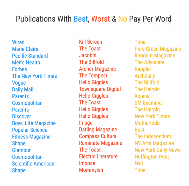 How Much Do Freelance Writers Actually Make? [INTERACTIVE