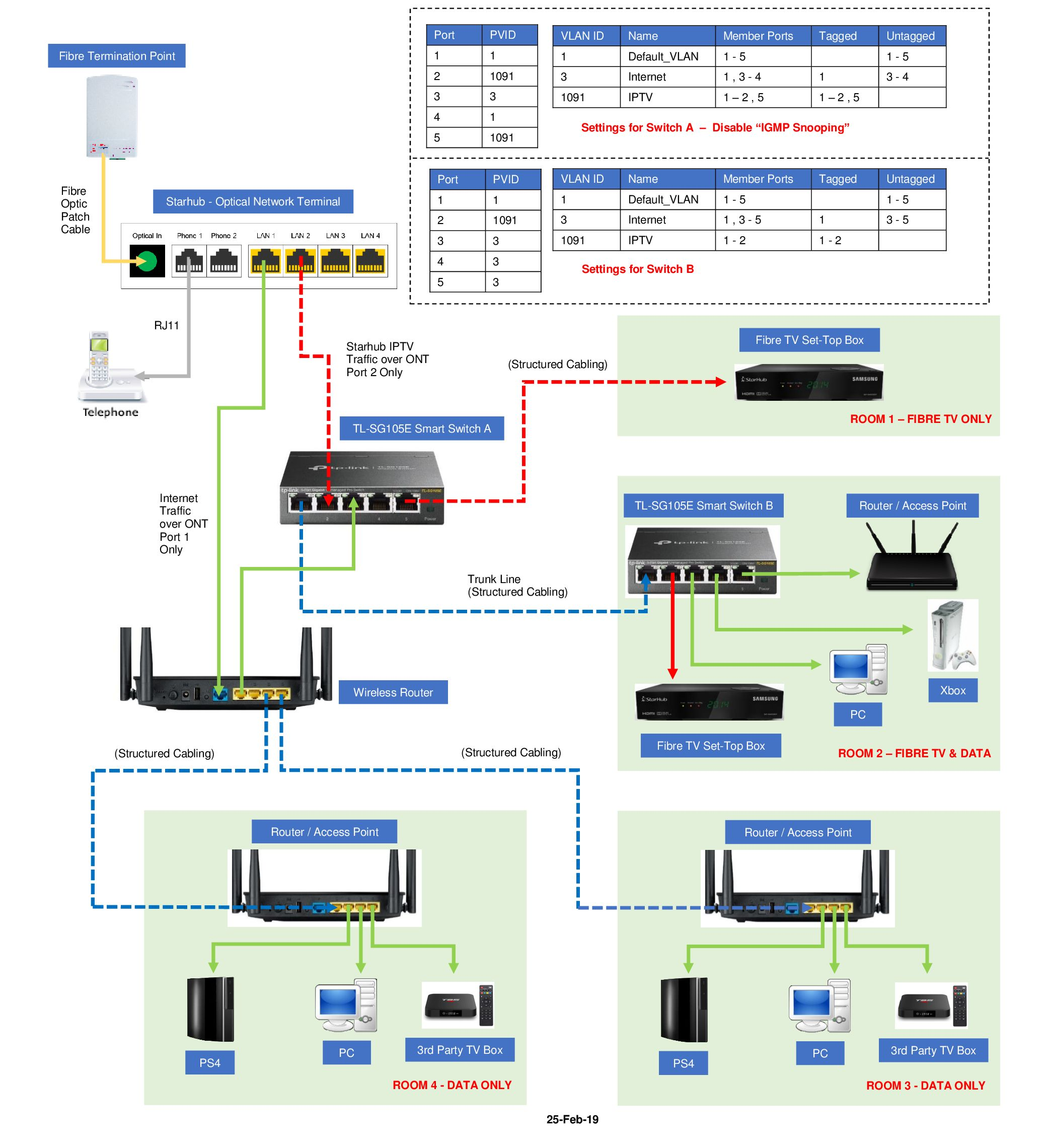 Starhub Fibre Tv Set Top Box Connection Google Search Smart Switches Router Floor Plans