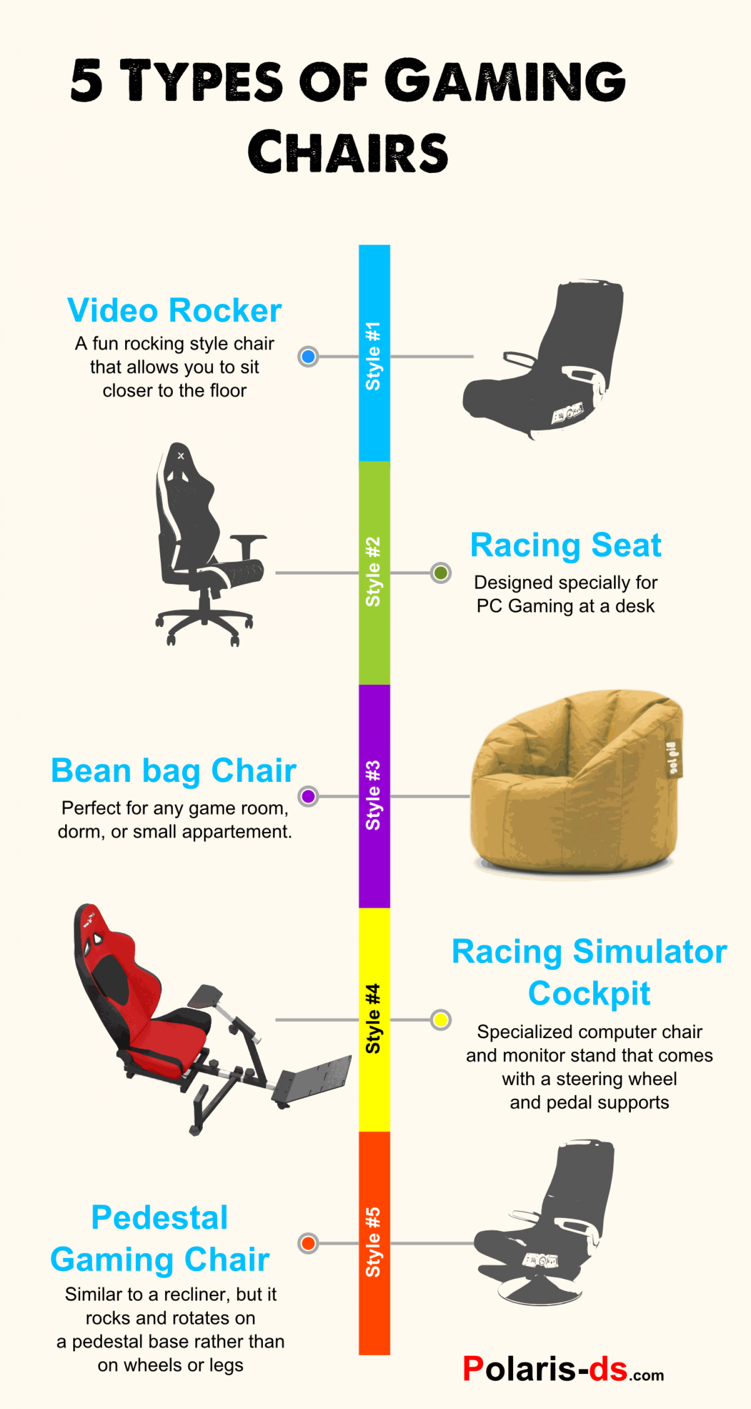 2db6e7ae3 5 Types of Gaming Chairs Infographic