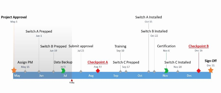Project Timeline Template Word Fresh How To Make A Timeline In Microsoft Word Free Template Project Timeline Template Make A Timeline Templates