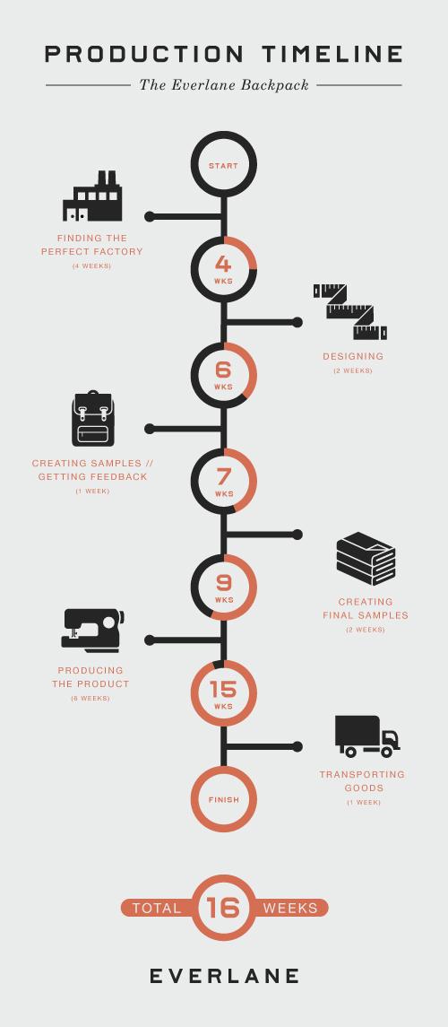 チャートを効果的に使ったサイト everlane ビジュアルシンキング