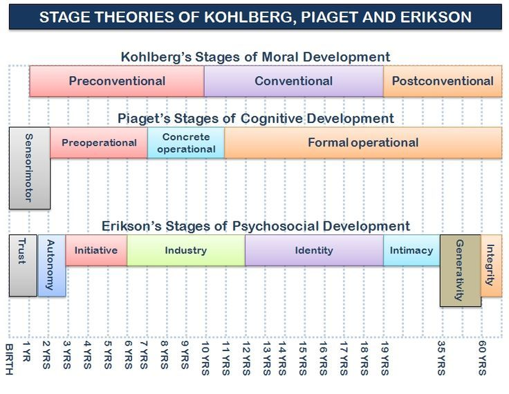 compare and contrast kohlberg and erikson theories