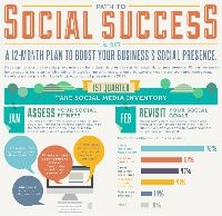 Social Success: 12 Month Plan For Boosting Your Social Media Presence [Infographic]