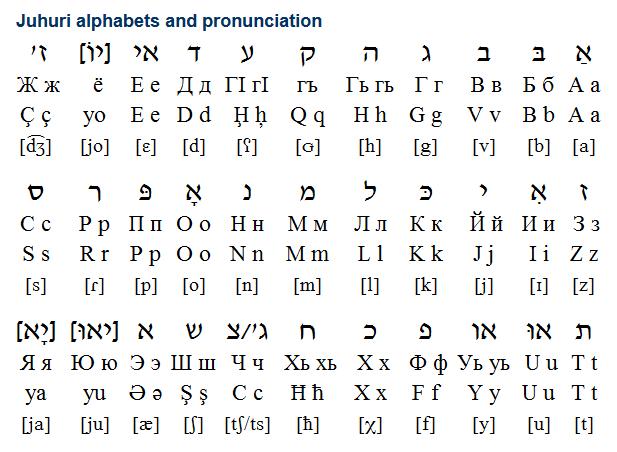 Juhuri Cuhuri Zhuguri ז או האו רא Is A Southwest Iranian Language Originally Spoken By Jews In The Eastern Caucasus Mounta Learn Hebrew Writing Alphabet
