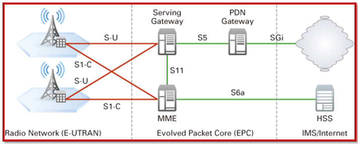 NS3 is the best choice for simulating LTE Projects We