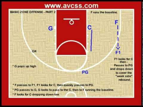 Youth Basketball Offense Basic Zone Offense Youth Basketball Youth Basketball Drills Basketball Birthday Parties
