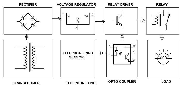 Ringing phoneflasher can be used to glow a bulb or turn a alarm ringing phoneflasher can be used to glow a bulb or turn a alarm when the phone rings by using this circuit disturbance of telephone ring at night can be ccuart Image collections