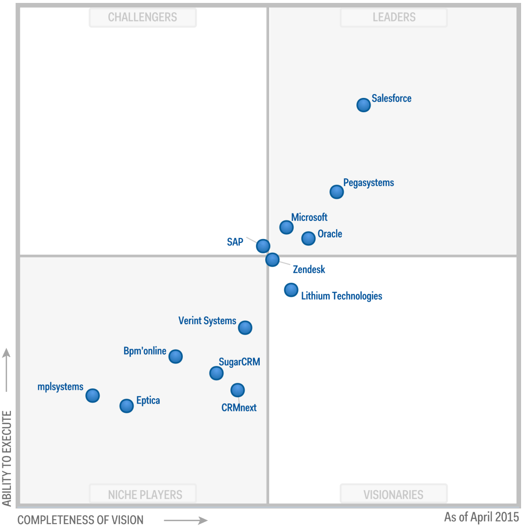 gartner magic quadrant for the crm customer engagement