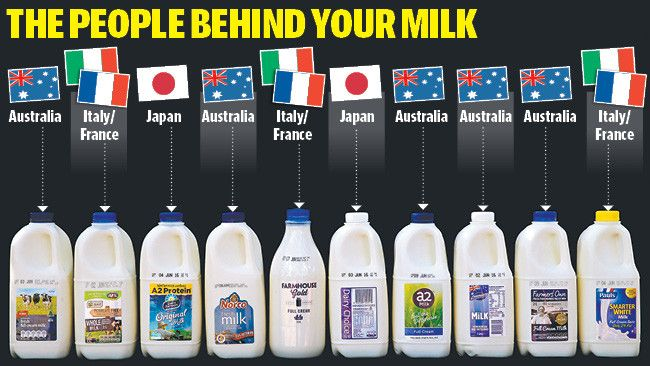 Half Of The Major Milk Brands Sold In Australia Are Owned By Overseas Companies Daily Telegraph Milk Brands Milk Bottle
