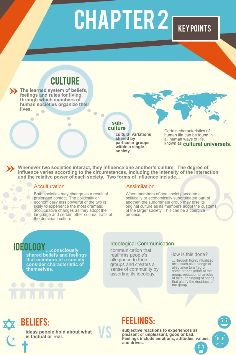 ant e cultural anthropology ch summary college ant 101 2e cultural anthropology ch 2 summary