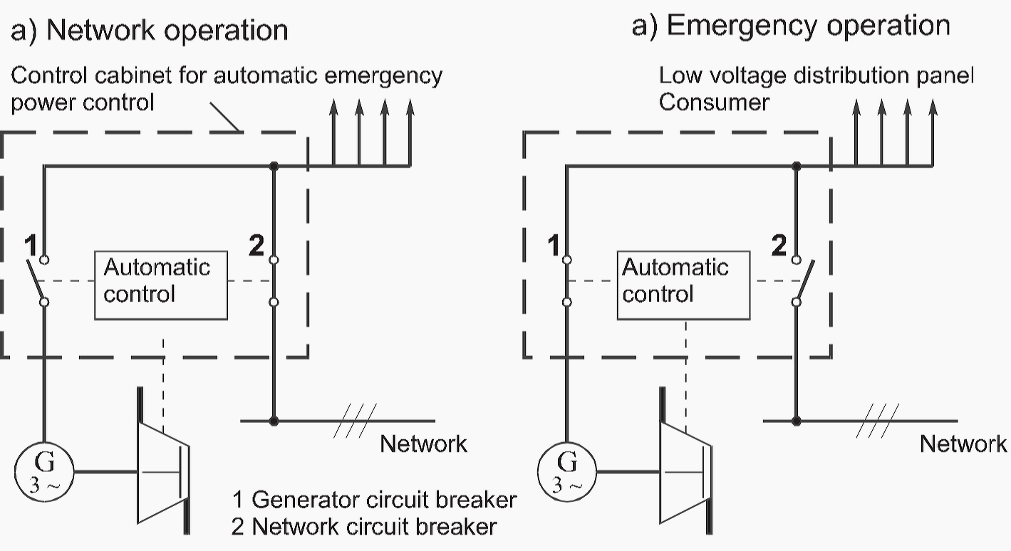 Schematic Of Circuit For Standby Generators Energy And Power - Static relay working principle