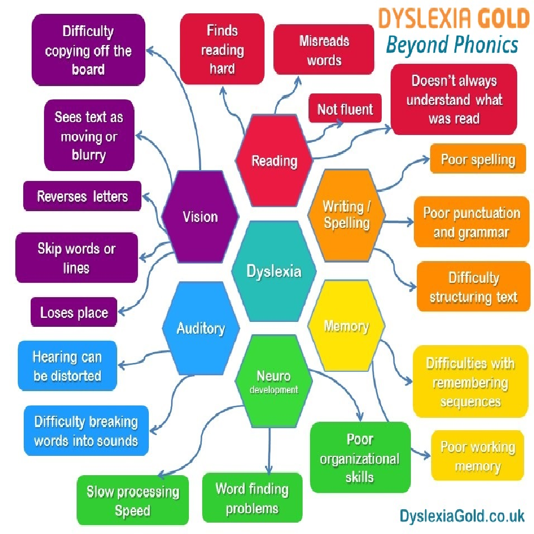 The Different Ways That Dyslexia Effects Children And