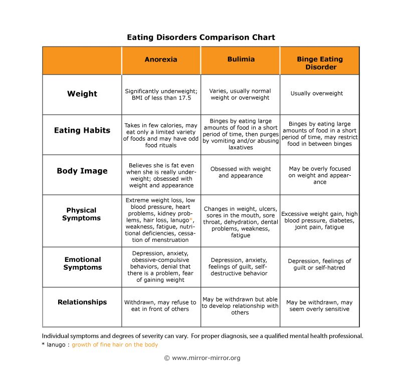the characteristics of anorexia nervosa an eating disorder A summary of dsm-5 criteria for diagnosing anorexia nervosa  the former  categories of eating disorders and feeding disorder in infancy or.