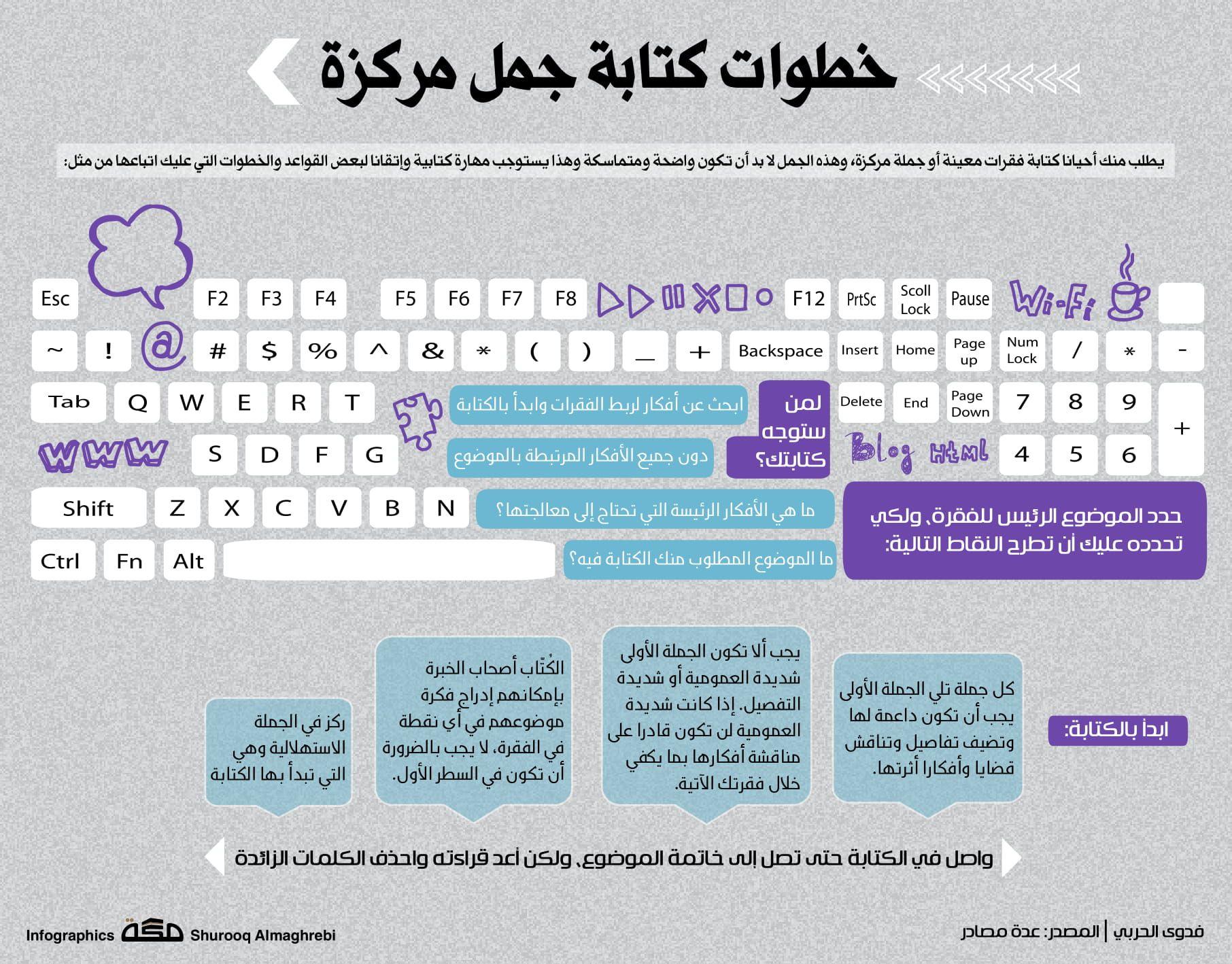 خطوات كتابة جمل مركزة صحيفة مكة انفوجرافيك قراءة Infographic Periodic Table