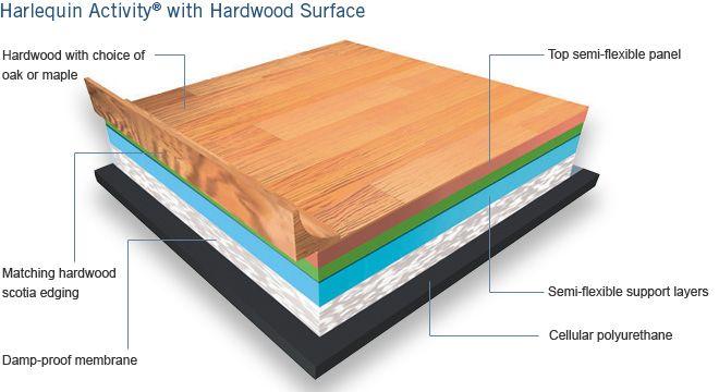 Harlequin Hardwood Flooring Harlequin Floors Dance Studio Floor