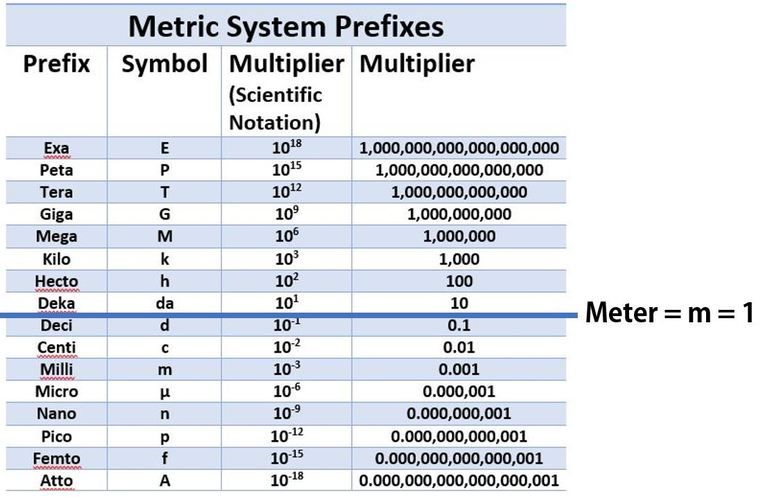 Basic Metric System Weight Chart Unbiased Metric System Chart Weight Metric System Weight Charts Weight Measurement Chart