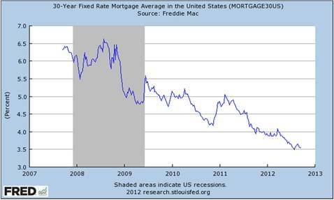30 Year Mortgage Rates Heading Lower Fixed Rate Mortgage Mortgage Compare Mortgages