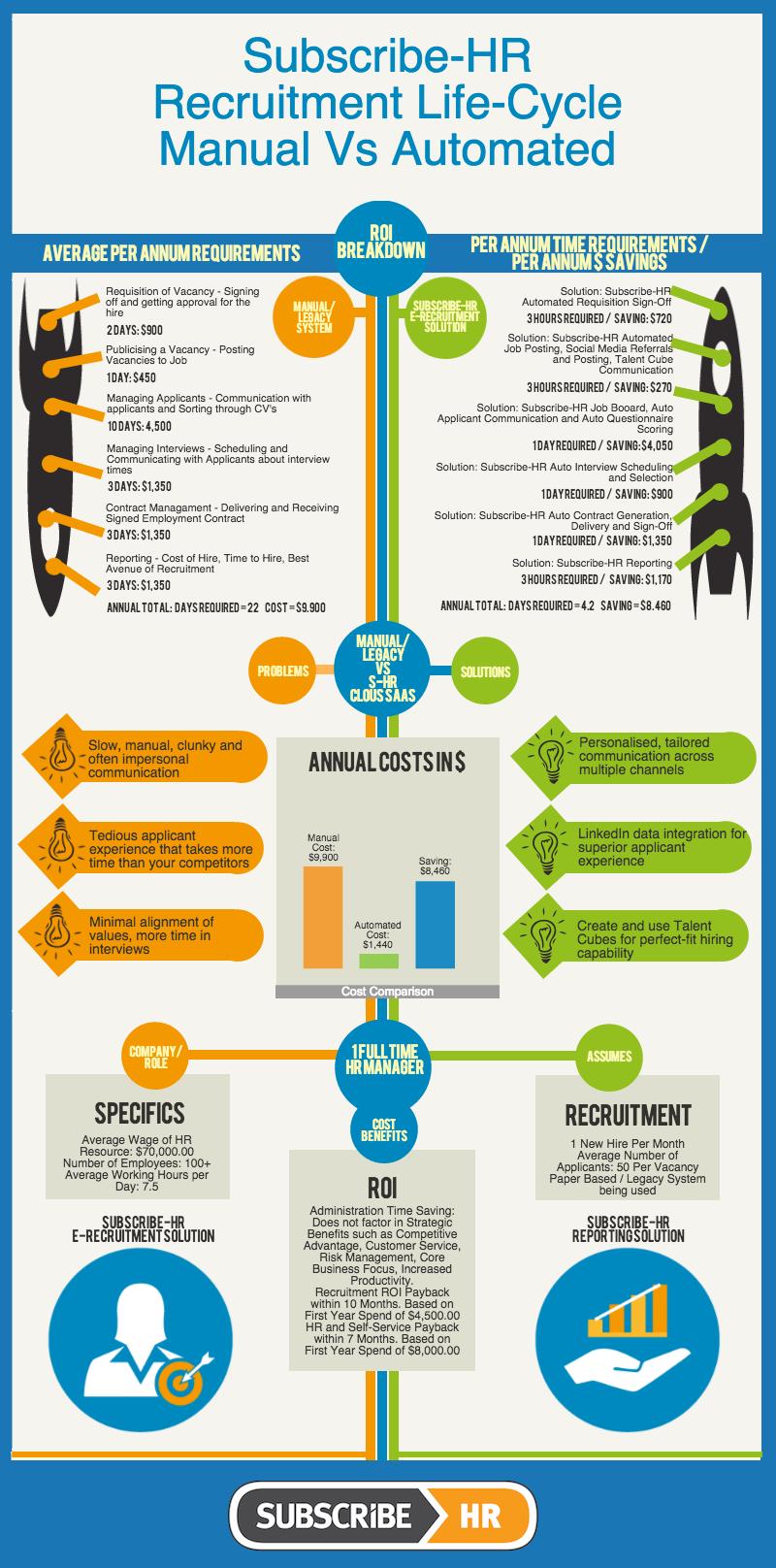 E Recruitment Roi Manual Versus Automated Recruitment Automation Big Data