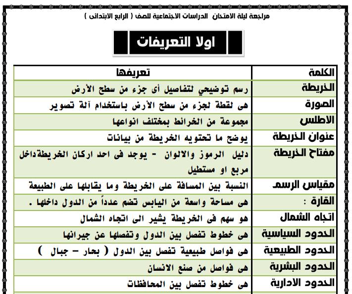 مراجعة دراسات للصف الرابع الابتدائى الترم الاول 2020 Exam