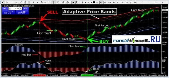Forex Channel Trading Renko System Forex Winners Free Download