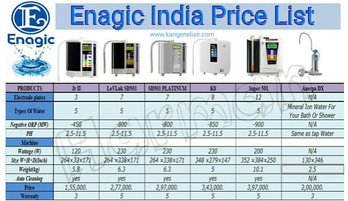 Enagic India Price List Kangen water, Price list