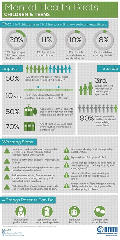 Mental Health Facts Children Teens The Numbers Teen Mental